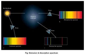 emission-absorption-spectrum